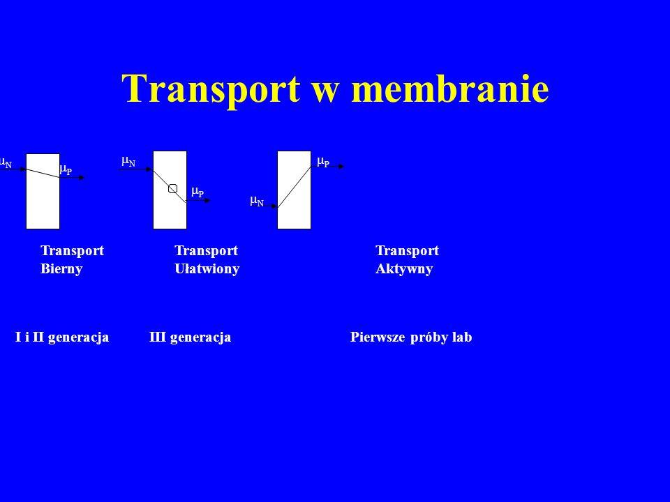 Transport w membranie Transport Transport Transport