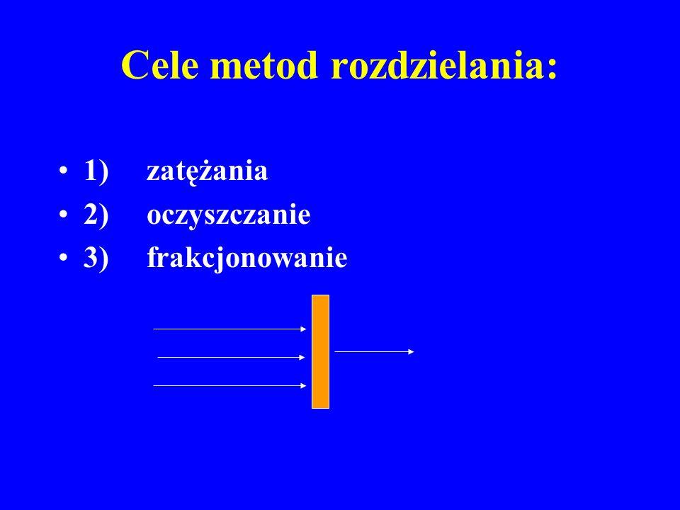 Cele metod rozdzielania: