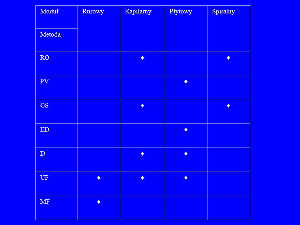 Moduł Rurowy Kapilarny Płytowy Spiralny Metoda RO  PV GS ED D UF MF