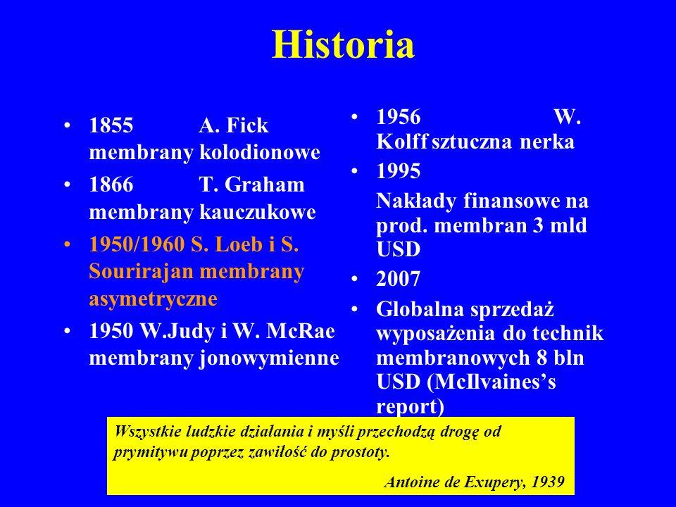 Historia 1956 W. Kolff sztuczna nerka