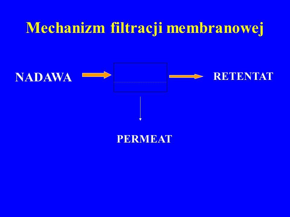Mechanizm filtracji membranowej