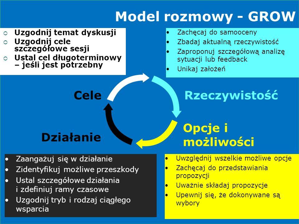 Model rozmowy - GROW Cele Rzeczywistość Opcje i możliwości Działanie