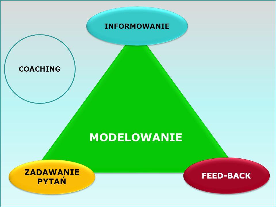 INFORMOWANIE MODELOWANIE COACHING FEED-BACK ZADAWANIE PYTAŃ