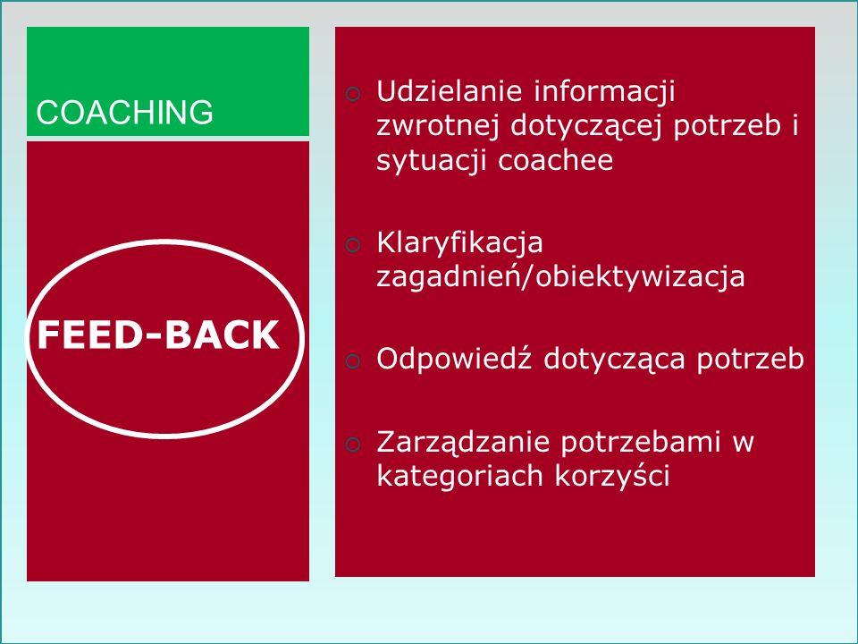 COACHING Udzielanie informacji zwrotnej dotyczącej potrzeb i sytuacji coachee. Klaryfikacja zagadnień/obiektywizacja.