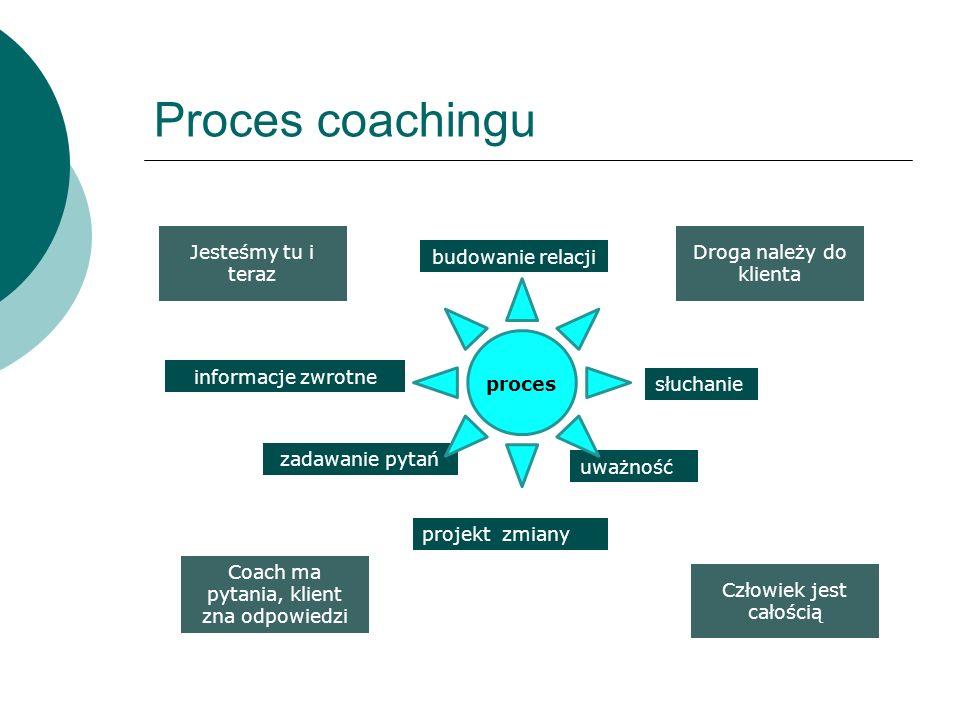 Proces coachingu Jesteśmy tu i teraz Droga należy do klienta