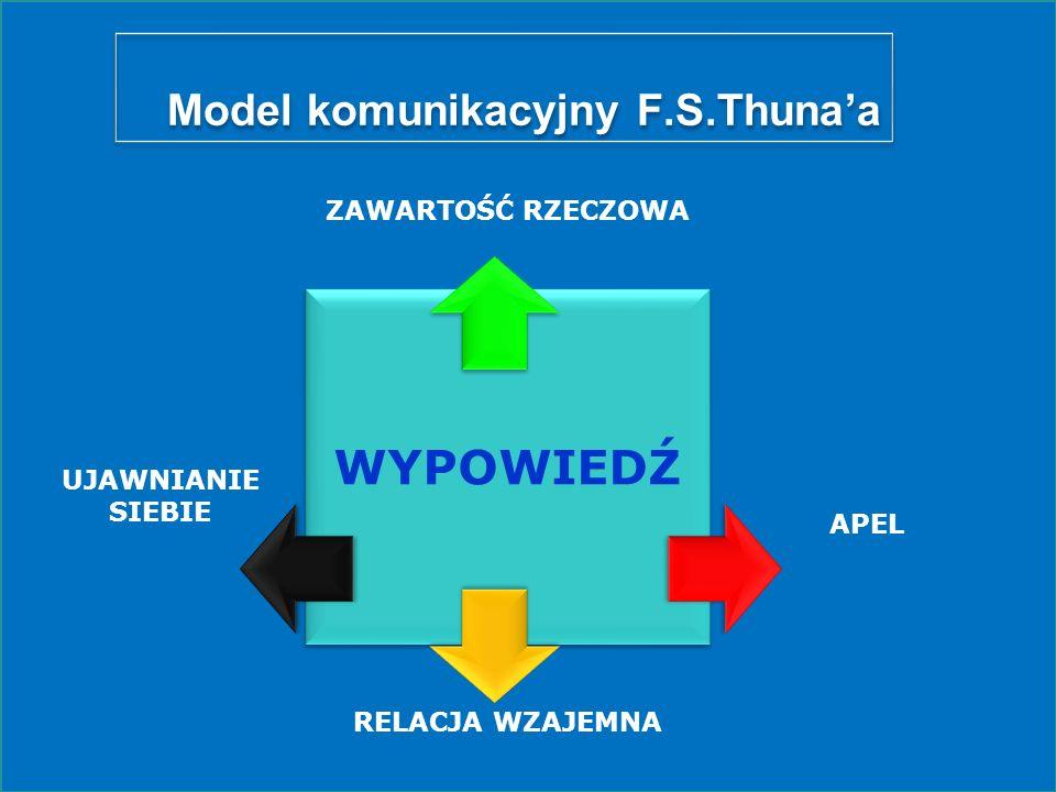 Model komunikacyjny F.S.Thuna'a