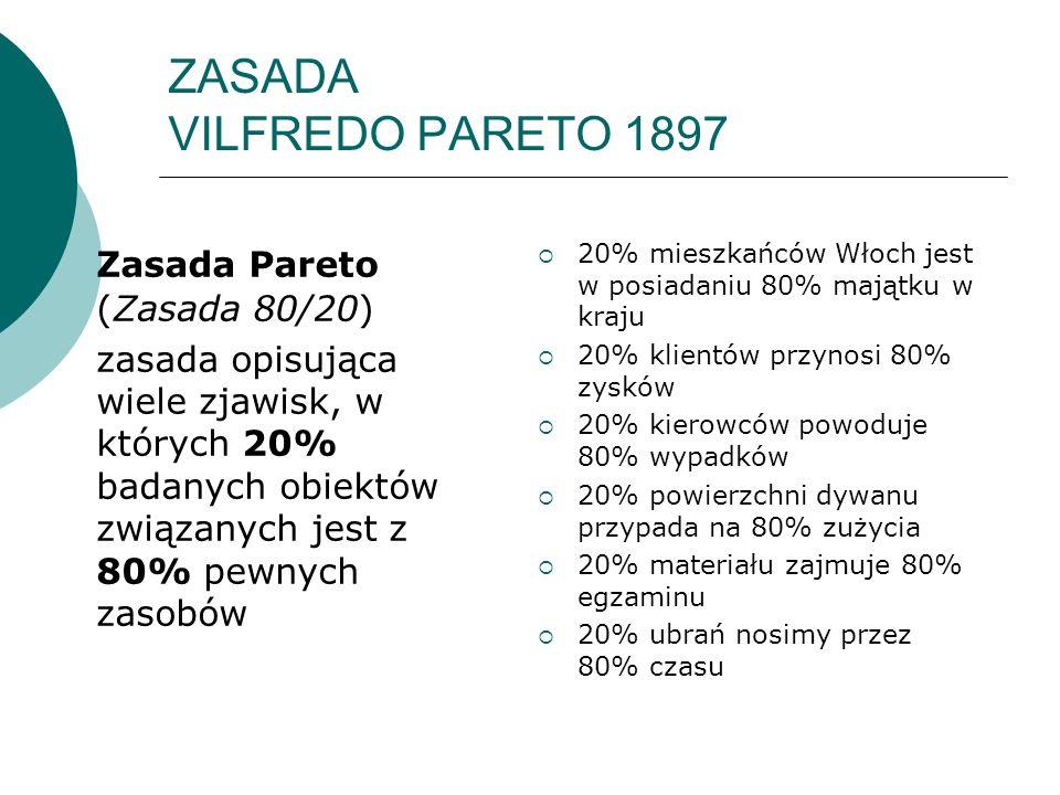 ZASADA VILFREDO PARETO 1897