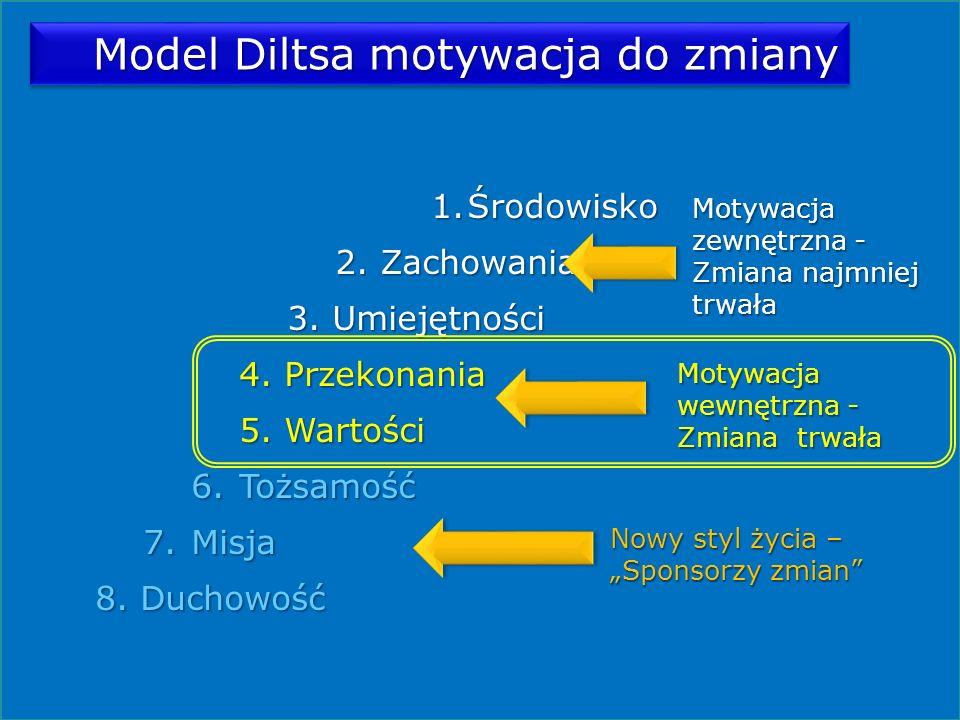 Model Diltsa motywacja do zmiany