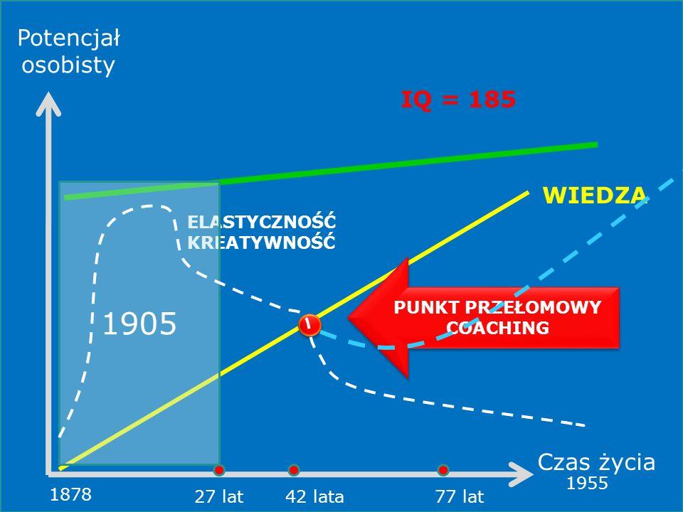 1905 Potencjał osobisty IQ = 185 WIEDZA Czas życia ELASTYCZNOŚĆ