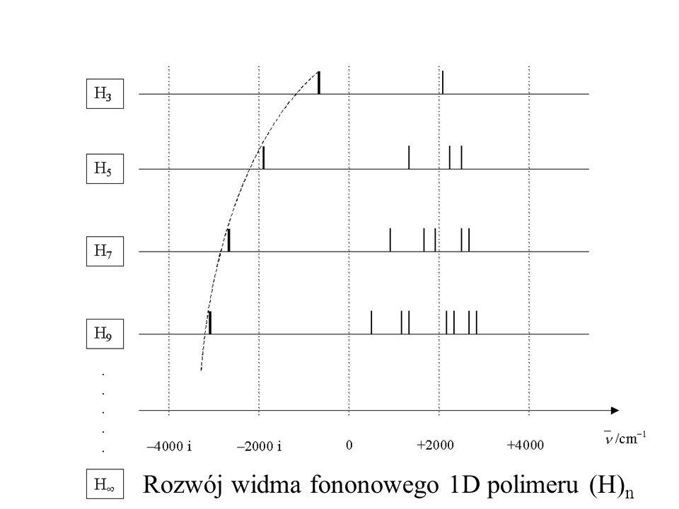 Rozwój widma fononowego 1D polimeru (H)n