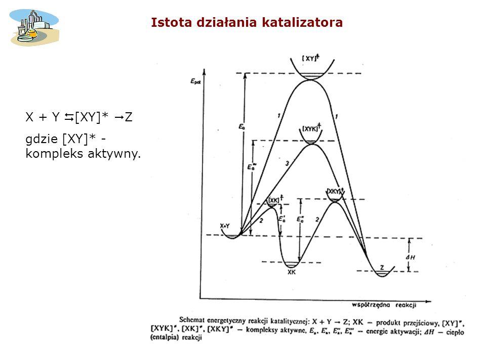 Istota działania katalizatora