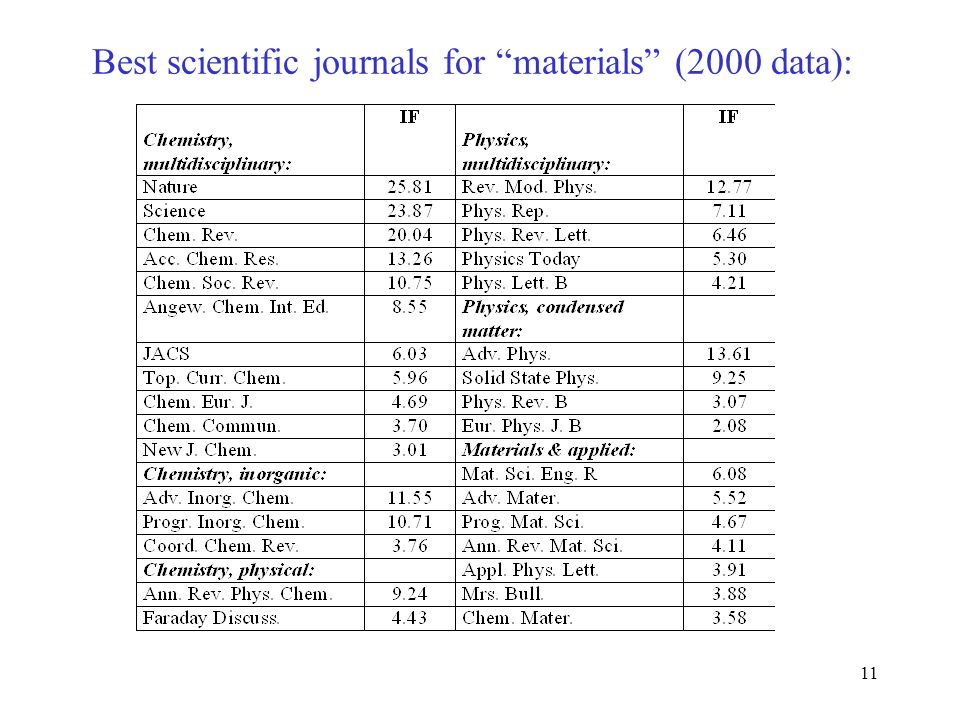 Best scientific journals for materials (2000 data):