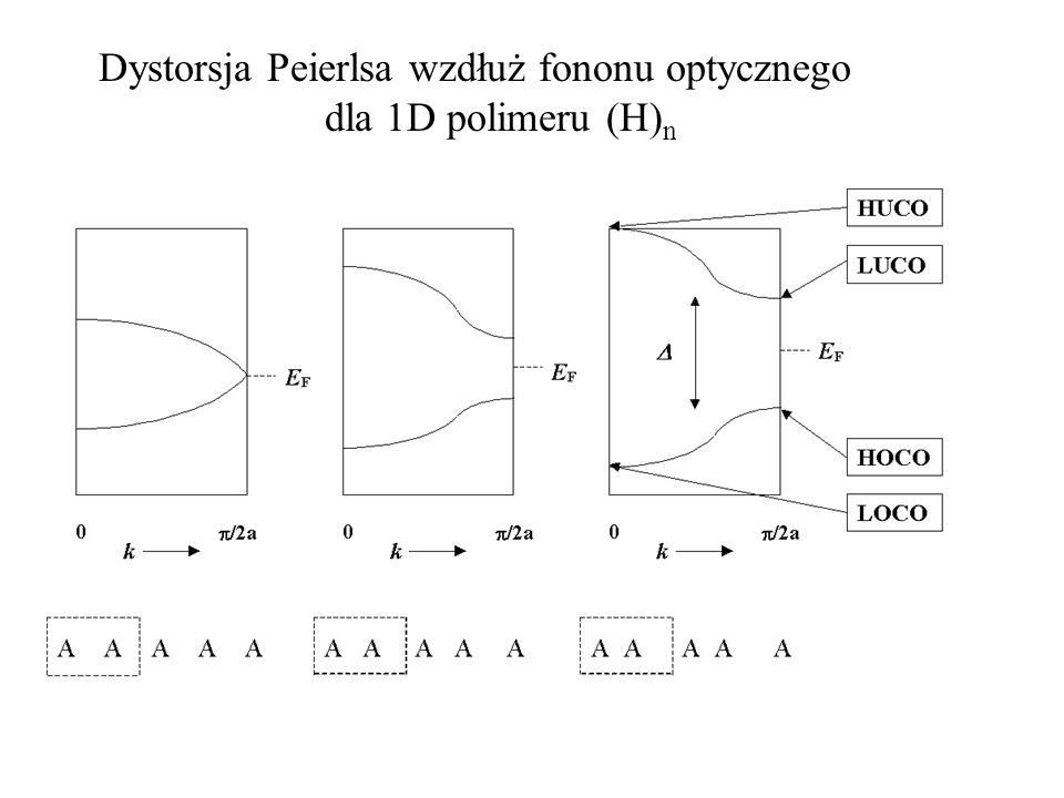Dystorsja Peierlsa wzdłuż fononu optycznego dla 1D polimeru (H)n