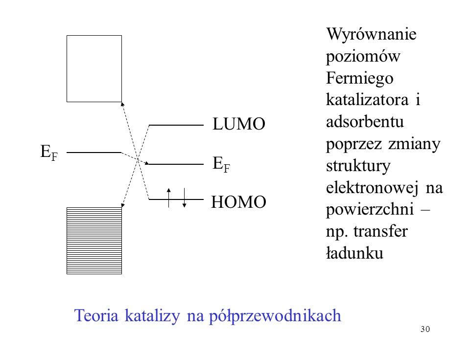 Teoria katalizy na półprzewodnikach