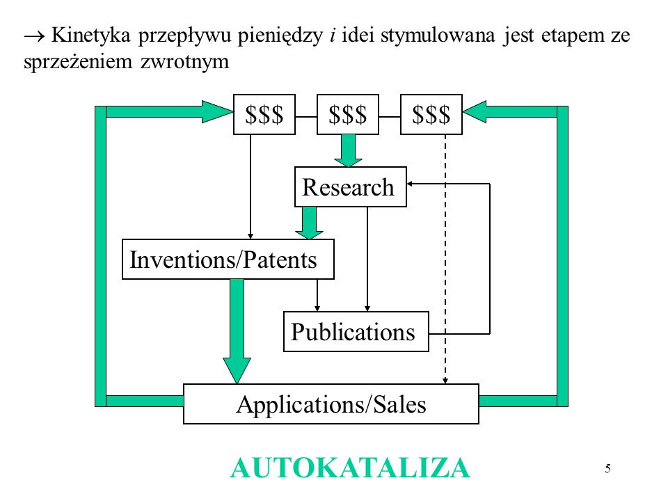 AUTOKATALIZA $$$ $$$ $$$ Research Inventions/Patents Publications