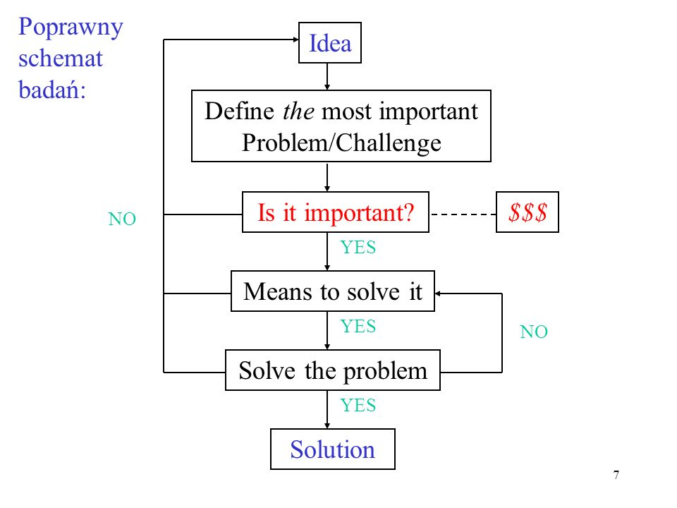 Define the most important Problem/Challenge