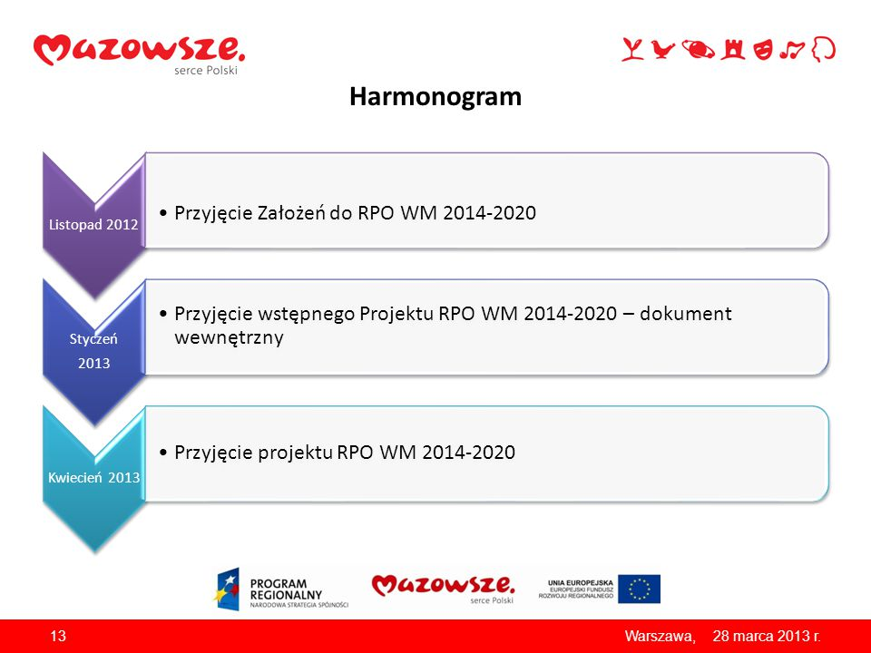 Harmonogram Przyjęcie Założeń do RPO WM 2014-2020