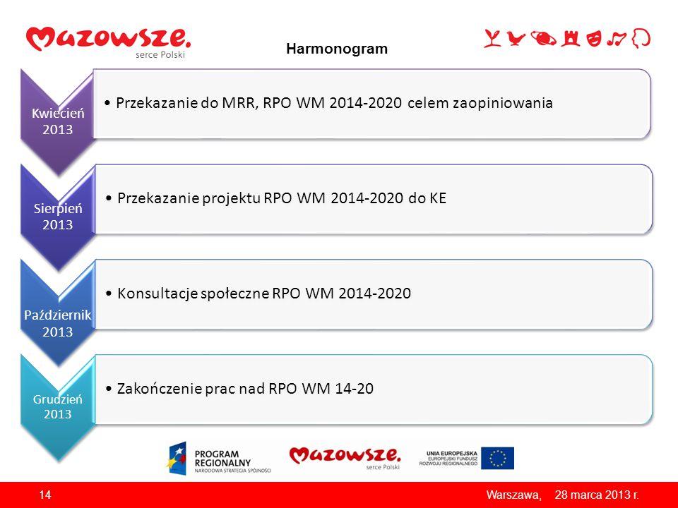 Przekazanie do MRR, RPO WM 2014-2020 celem zaopiniowania