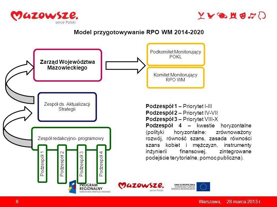 Model przygotowywanie RPO WM 2014-2020
