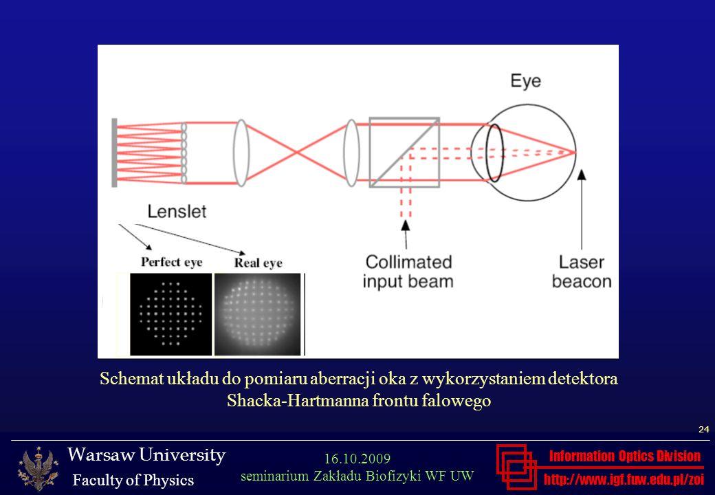 Schemat układu do pomiaru aberracji oka z wykorzystaniem detektora