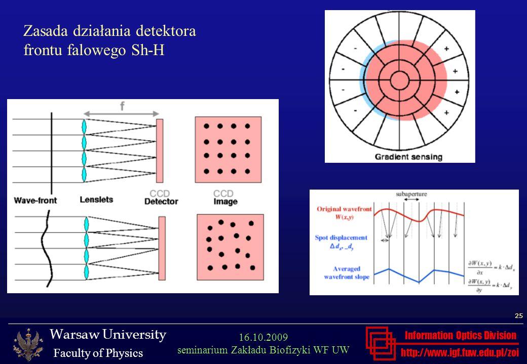 Zasada działania detektora frontu falowego Sh-H
