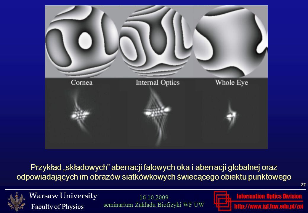 """Przykład """"składowych aberracji falowych oka i aberracji globalnej oraz odpowiadających im obrazów siatkówkowych świecącego obiektu punktowego"""