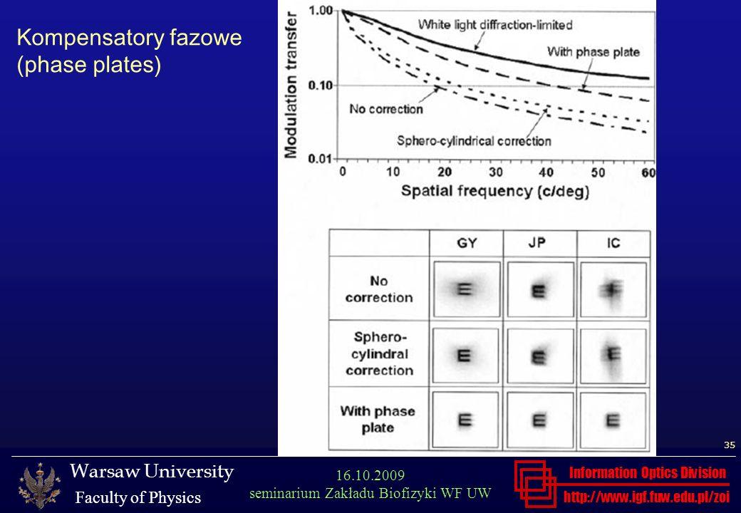 Kompensatory fazowe (phase plates)
