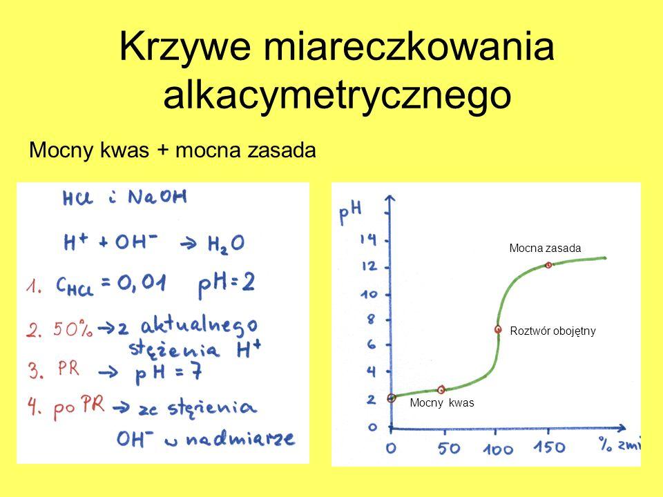 Krzywe miareczkowania alkacymetrycznego
