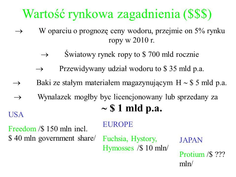 Wartość rynkowa zagadnienia ($$$)