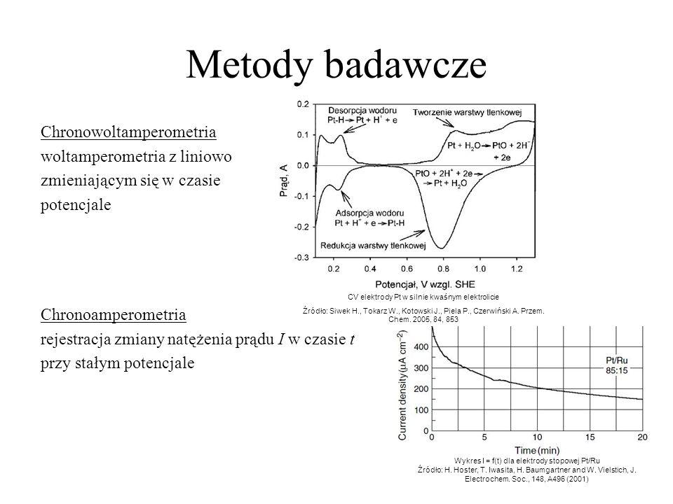 Metody badawcze Chronowoltamperometria woltamperometria z liniowo