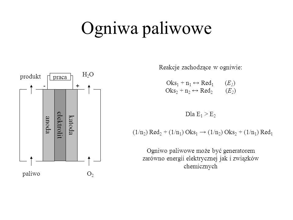 Ogniwa paliwowe elektrolit anoda katoda Reakcje zachodzące w ogniwie: