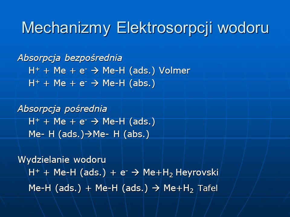 Mechanizmy Elektrosorpcji wodoru