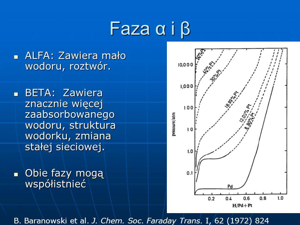 Faza α i β ALFA: Zawiera mało wodoru, roztwór.