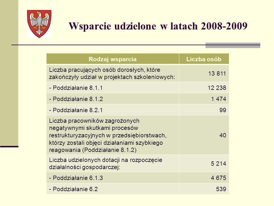 Wsparcie udzielone w latach 2008-2009