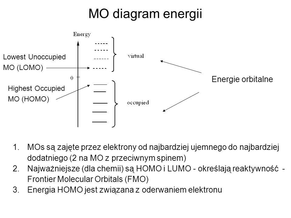 MO diagram energii Energie orbitalne