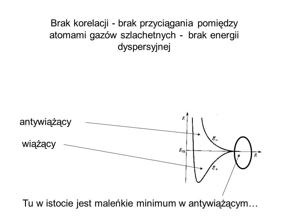 Brak korelacji - brak przyciągania pomiędzy atomami gazów szlachetnych - brak energii dyspersyjnej