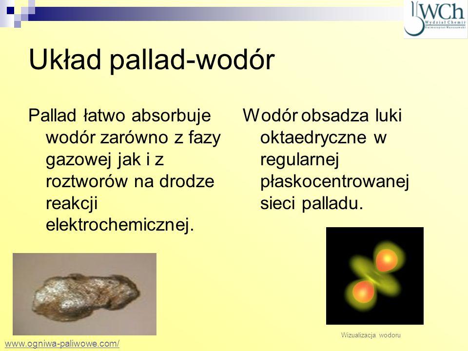 Układ pallad-wodórPallad łatwo absorbuje wodór zarówno z fazy gazowej jak i z roztworów na drodze reakcji elektrochemicznej.