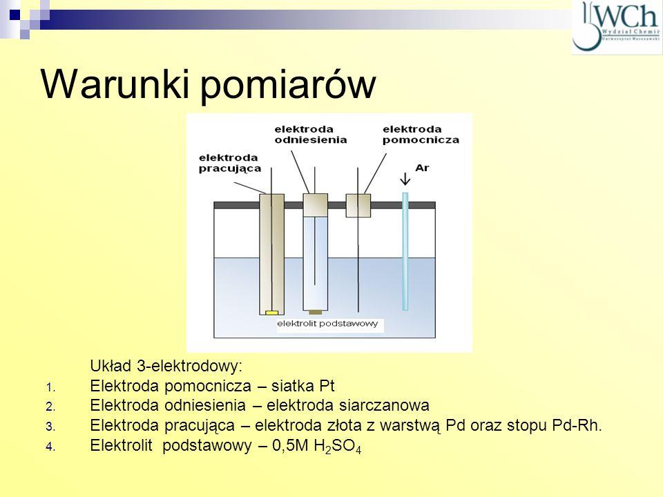 Warunki pomiarów Układ 3-elektrodowy: Elektroda pomocnicza – siatka Pt