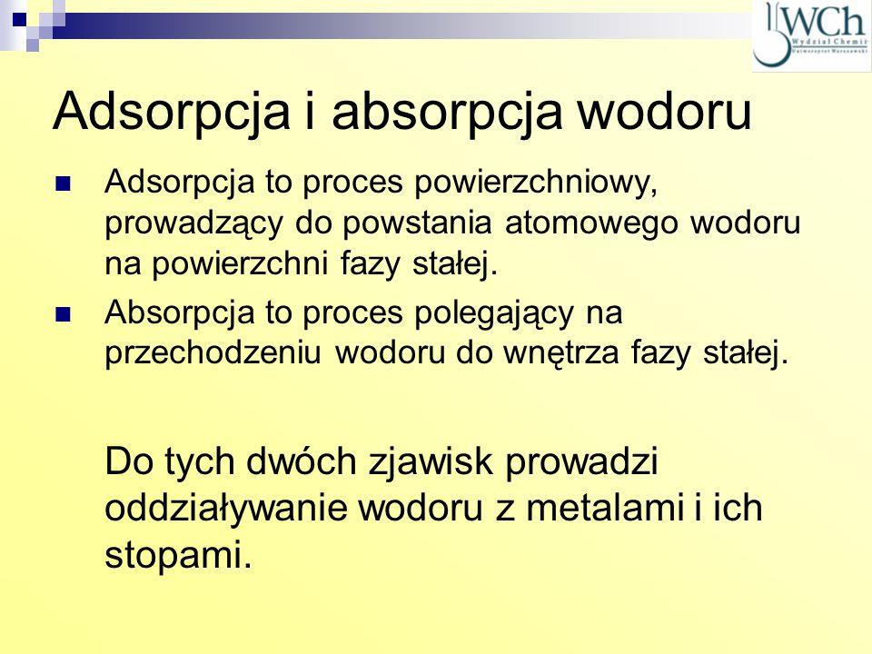 Adsorpcja i absorpcja wodoru