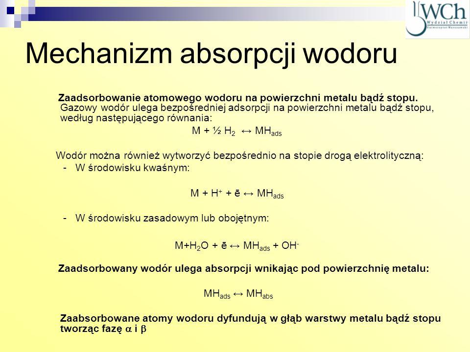 Mechanizm absorpcji wodoru