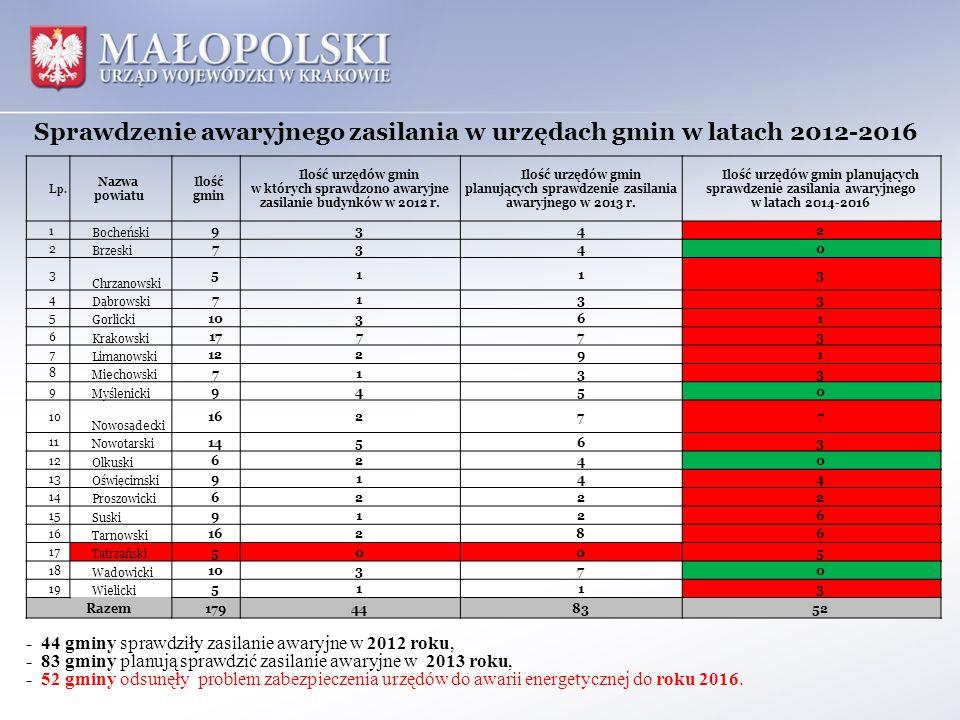 Sprawdzenie awaryjnego zasilania w urzędach gmin w latach 2012-2016