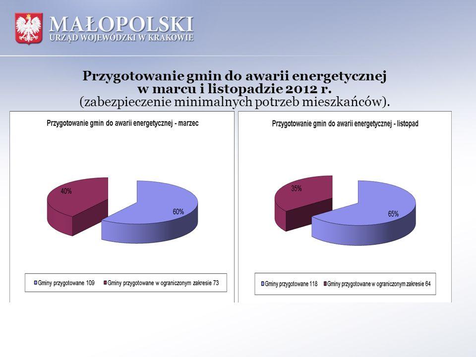 Przygotowanie gmin do awarii energetycznej w marcu i listopadzie 2012 r.