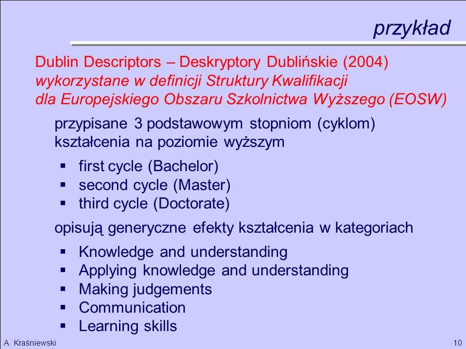 przykład Dublin Descriptors – Deskryptory Dublińskie (2004)
