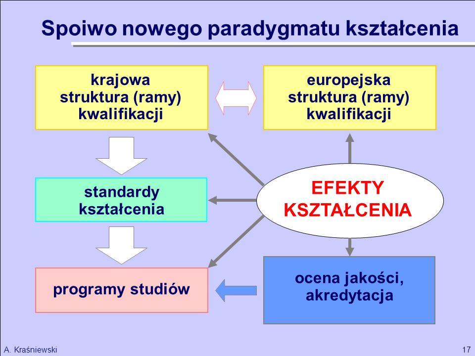 Spoiwo nowego paradygmatu kształcenia