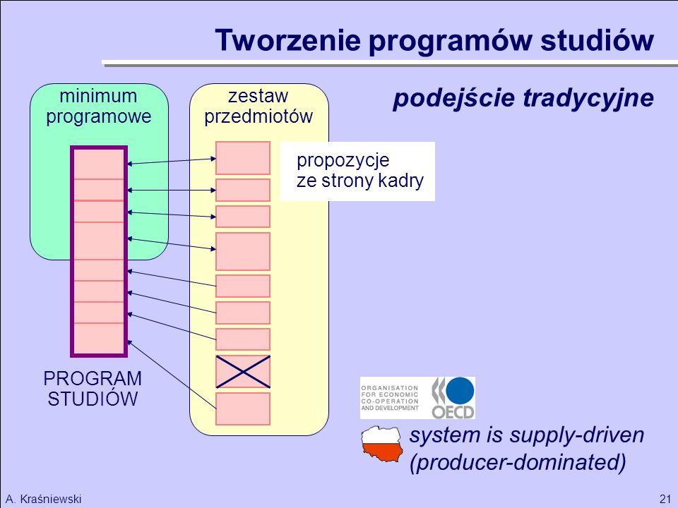 Tworzenie programów studiów