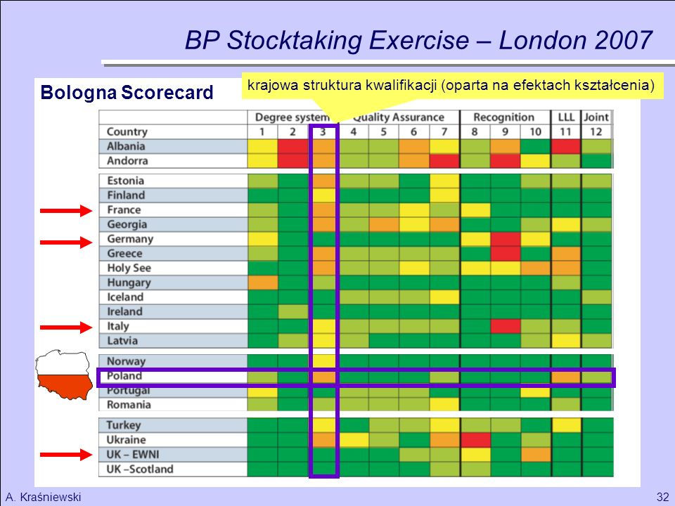 BP Stocktaking Exercise – London 2007