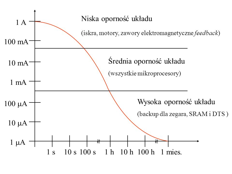Średnia oporność układu 10 mA