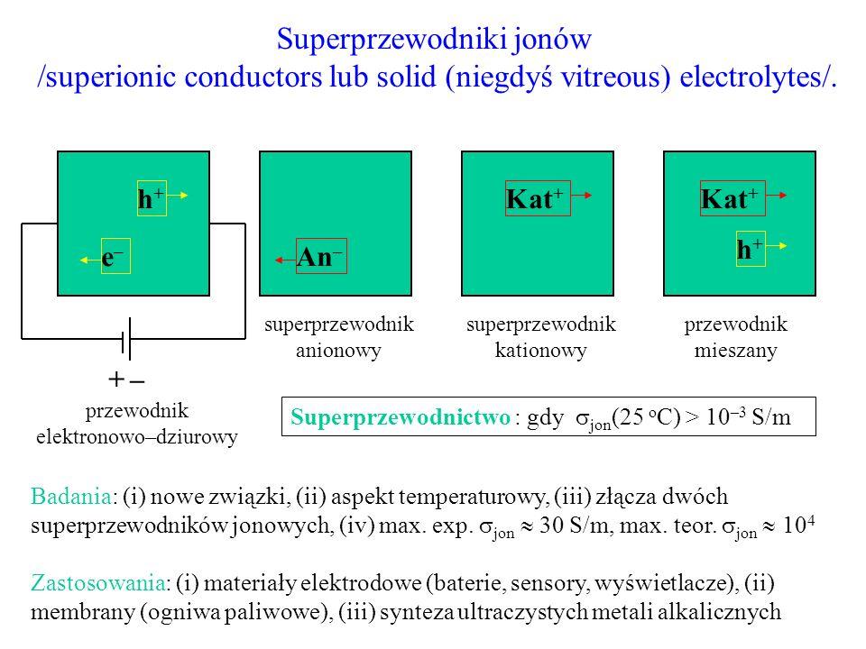 Superprzewodniki jonów