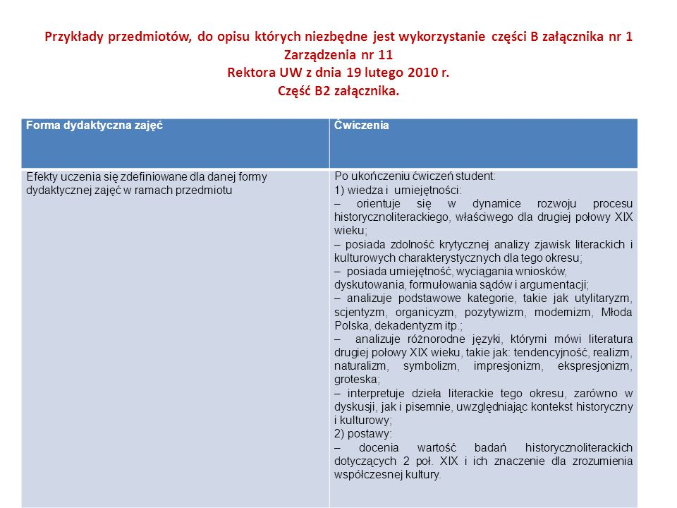Przykłady przedmiotów, do opisu których niezbędne jest wykorzystanie części B załącznika nr 1 Zarządzenia nr 11 Rektora UW z dnia 19 lutego 2010 r. Część B2 załącznika.