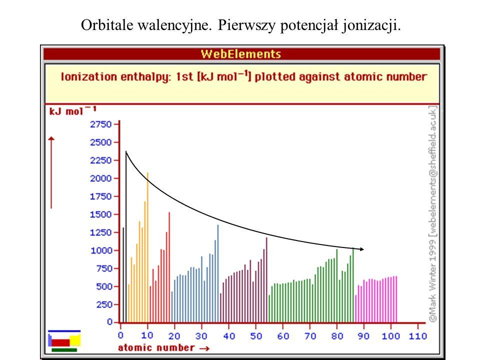 Orbitale walencyjne. Pierwszy potencjał jonizacji.